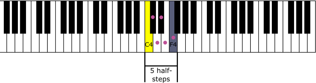 Image Result For Semitones