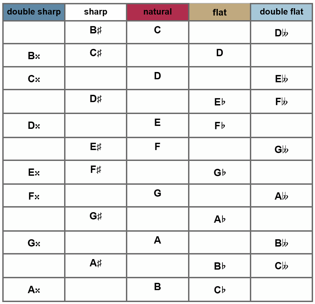 Chart of all possible enharmonics for each note