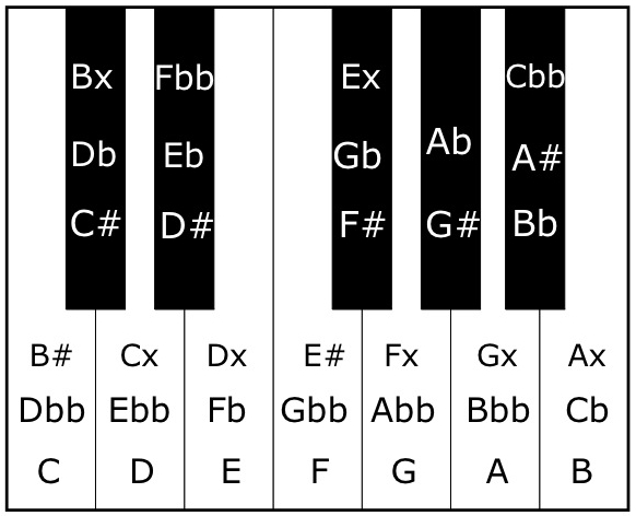 Keyboard diagram with all enharmonics labelled