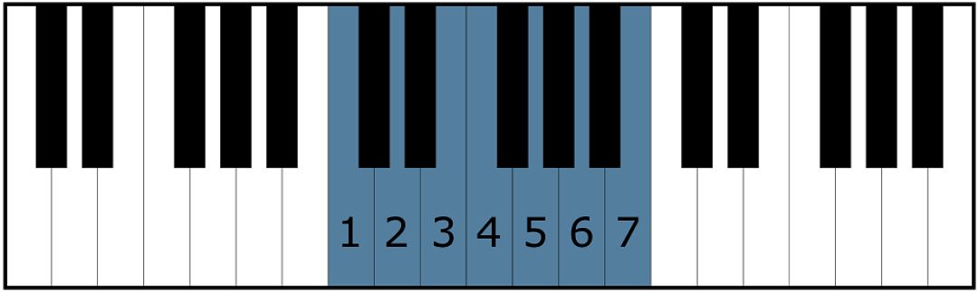 Scale degrees in the key of C