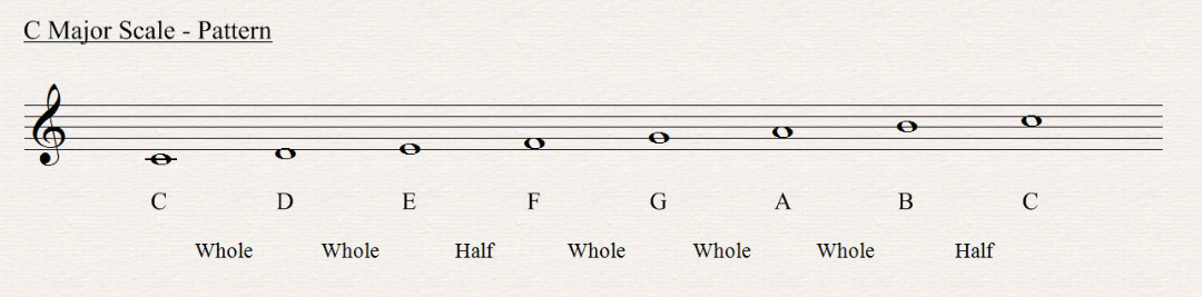 C Major Scale All About Music Theory