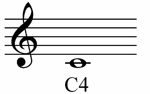 Learn To Read Treble Clef Notes All About Music Theory