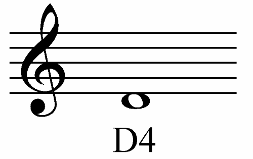 Image Result For How To Learn Music Theory App