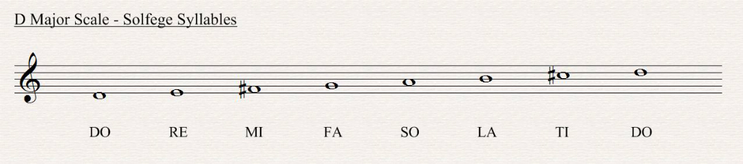 D Major Scale All About Music Theory