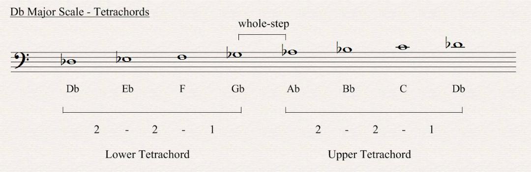 D Flat Major Scale Bass Clef D Flat Major Sc...
