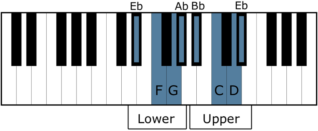 E Flat Major Scale - All About Music Theory