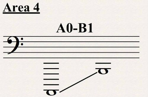 A0-B1