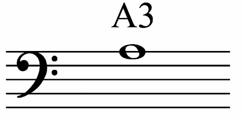 A3nBassClef