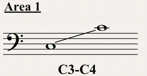Bass Clef Notes All About Music Theory Com