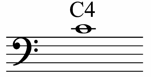 Bass Clef Notes All About Music Theory