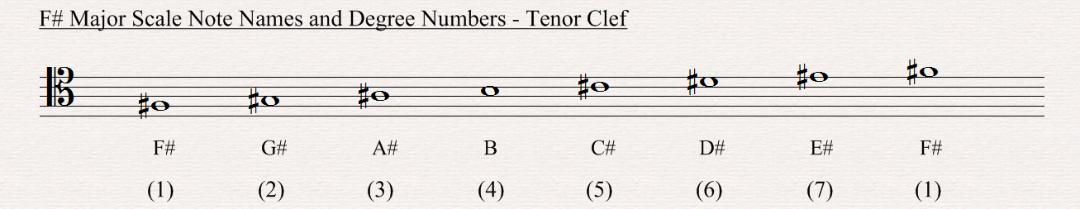 B Natural Minor Scale Tenor Clef F Sharp Major Scale - ...