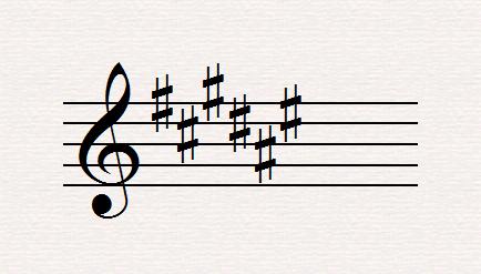 F sharp Key Signature