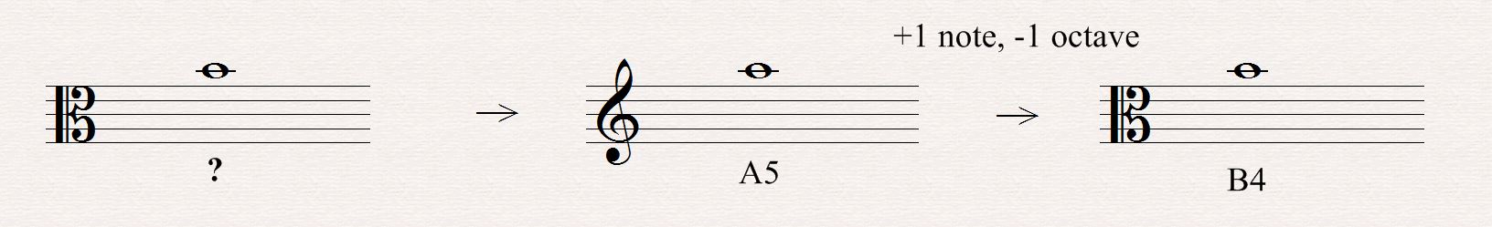 Alto Clef All About Music Theory