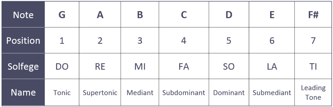 G Major Scale All About Music Theory