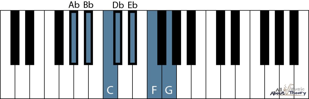 A flat major scale on a keyboard diagram with note names
