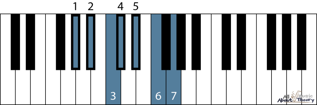 A flat major scale on a keyboard diagram with scale degree numbers