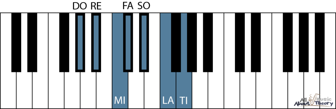 Keyboard diagram of the A flat major scale with solfege syllables