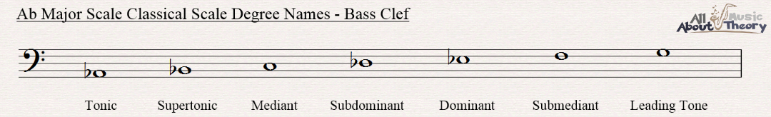 A flat major scale notated in bass clef with classical scale degree names