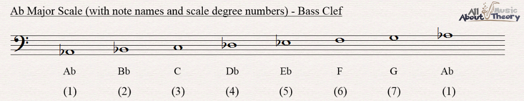 A flat major scale notated in bass clef with note names and scale degree numbers