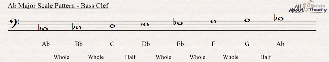 A flat major scale notated in bass clef showing the scale pattern
