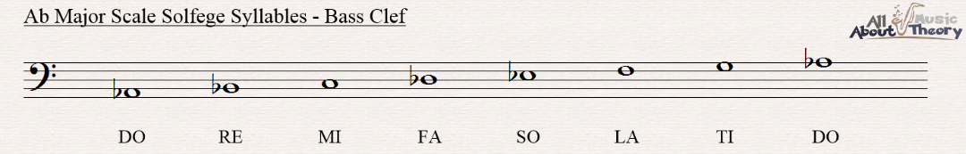 A flat major scale notated in bass clef with solfege syllables