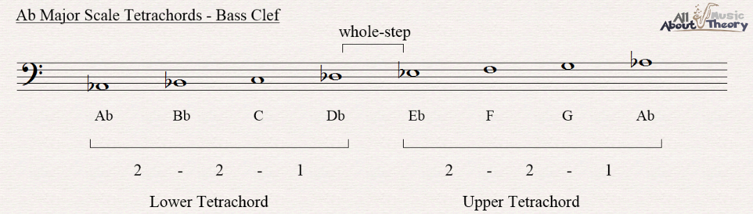 A flat major scale notated in bass clef showing the two tetrachords