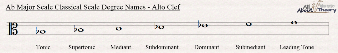 A flat major scale notated in alto clef with classical scale degree names