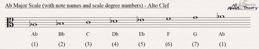 A flat major scale notated in alto clef with note names and scale degree numbers
