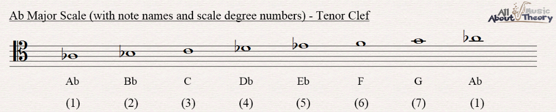 A flat major scale notated in tenor clef with note names and scale degree numbers