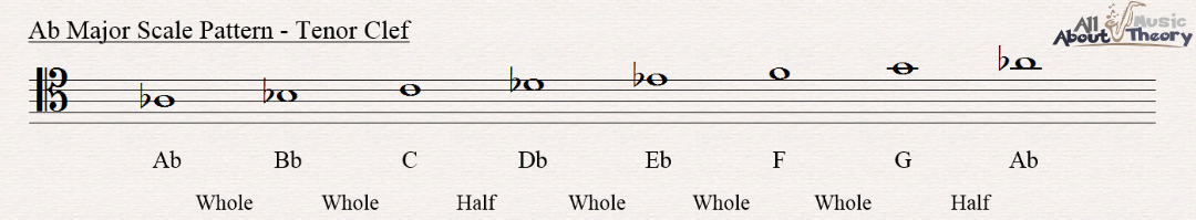 A flat major scale notated in tenor clef showing the scale pattern