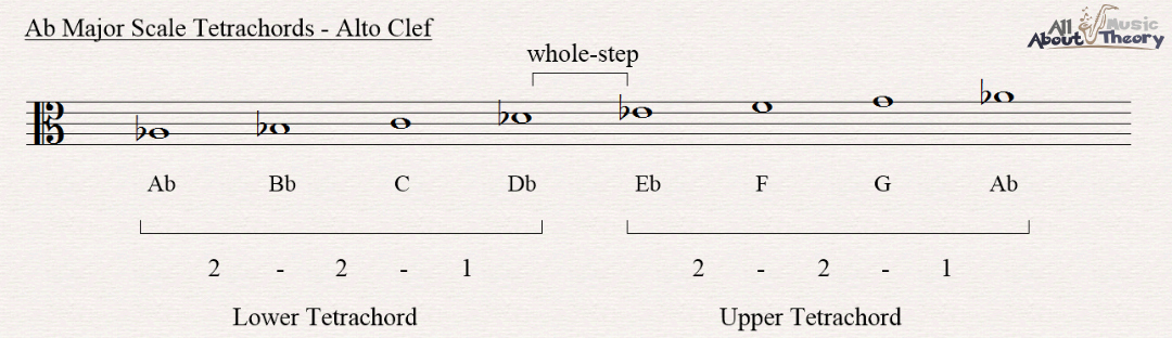 A flat major scale notated in alto clef showing the two tetrachords