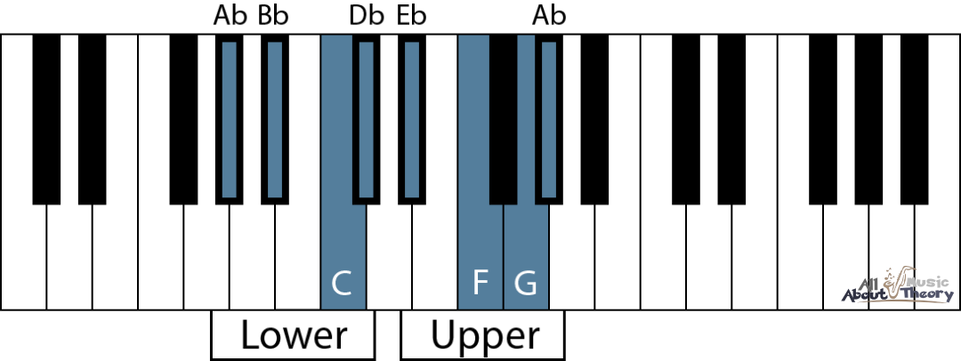 Keyboard diagram of A flat major scale showing the two tetrachords