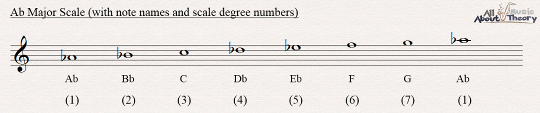 A flat major scale notated in treble clef with note names and scale degree numbers