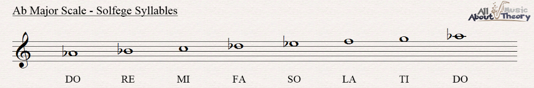 A flat major scale notated in treble clef with solfege syllables