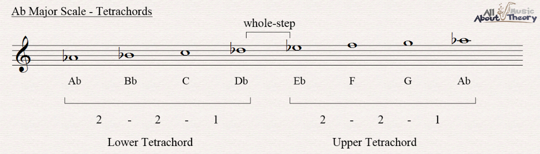 A flat major scale notated in treble clef showing the two tetrachords