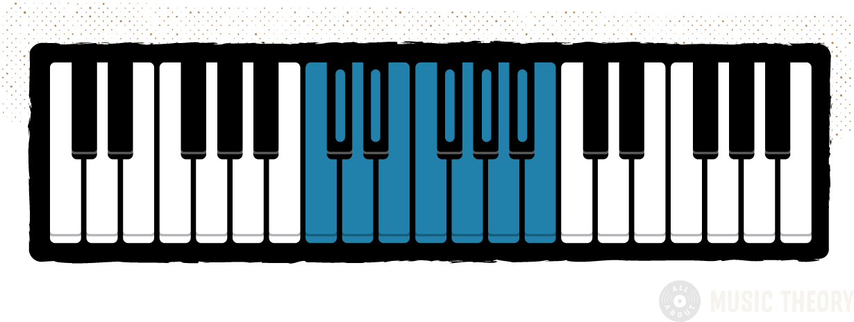 diagram of a 3-octave piano keyboard, with one octave highlighted