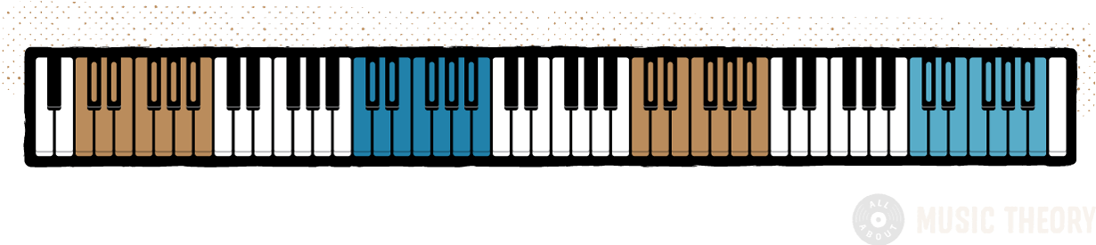 diagram of a full 88-key piano keyboard, with each octave (12-note pattern) color-coded
