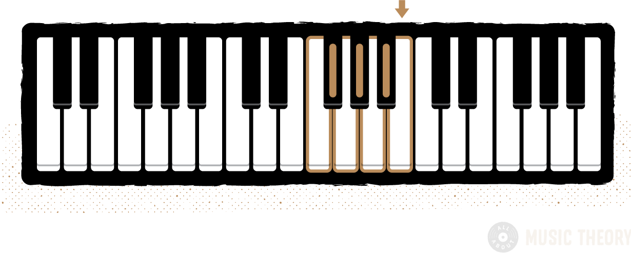 a single group of 3-black-keys color-coded with its surrounding 4 white notes