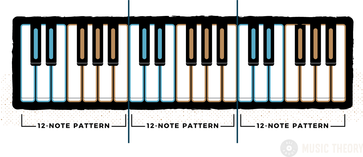 detailed 12-note pattern color-coded and shown across a 3-octave piano keyboard