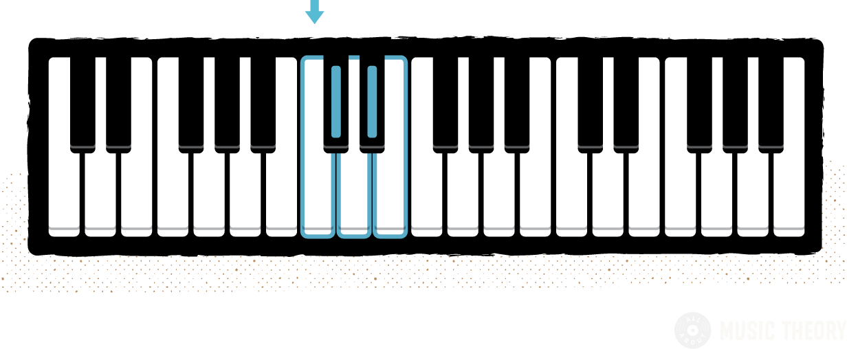 a single group of 2-black-keys color-coded with its surrounding 3 white notes