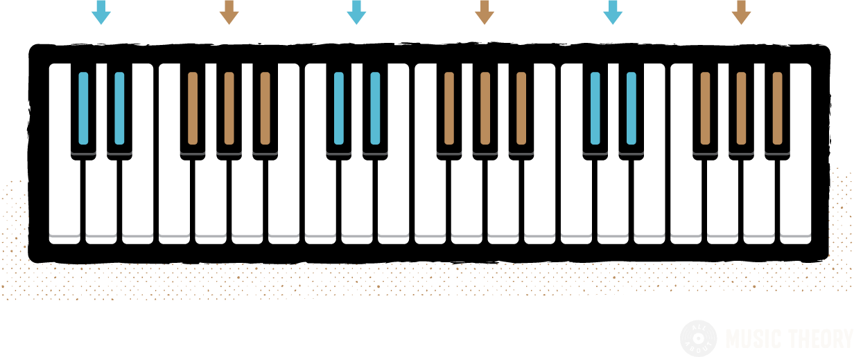groups of 2 and 3 black keys color-coded on a piano diagram