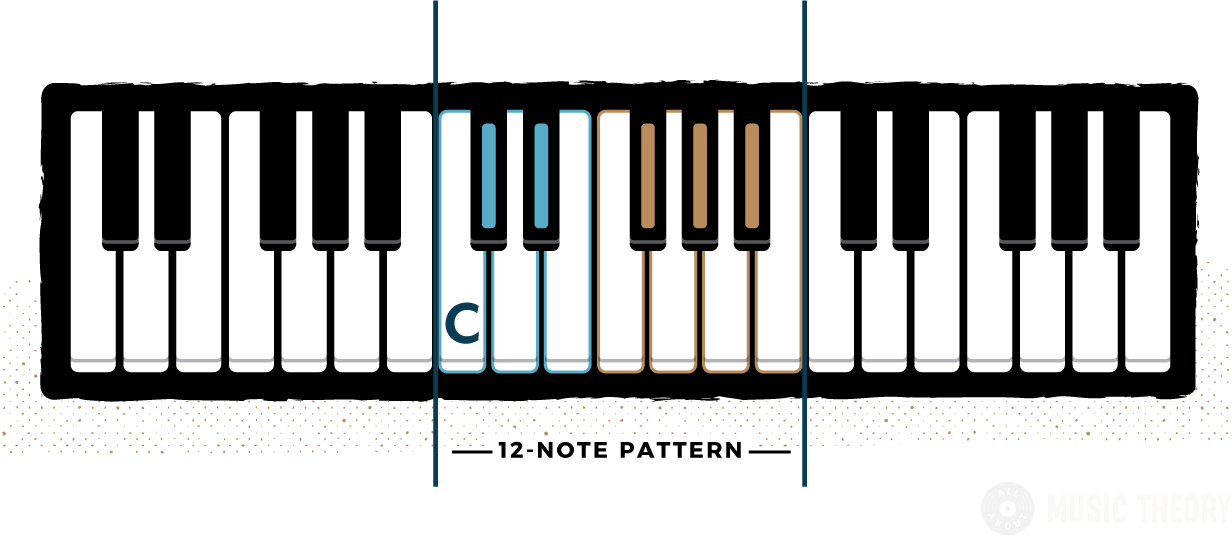 Diagram of piano notes showing the note C labelled in context to the 12-note pattern
