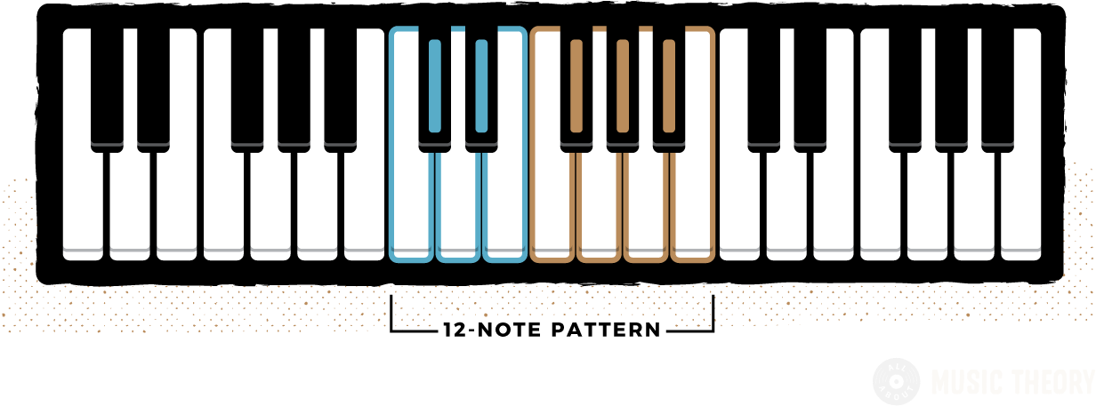 one complete 12-note pattern of piano keys, showing the group of 2 black keys and 3 black keys, with surrounding white notes