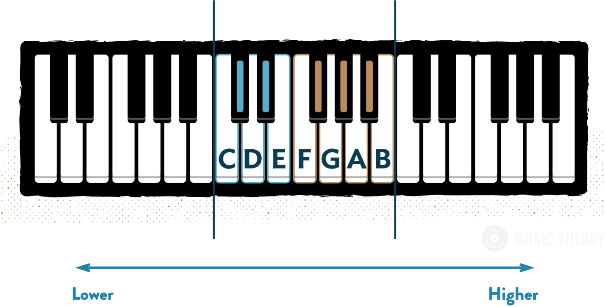 3-Octave keyboard diagram with white piano notes labelled for one octave