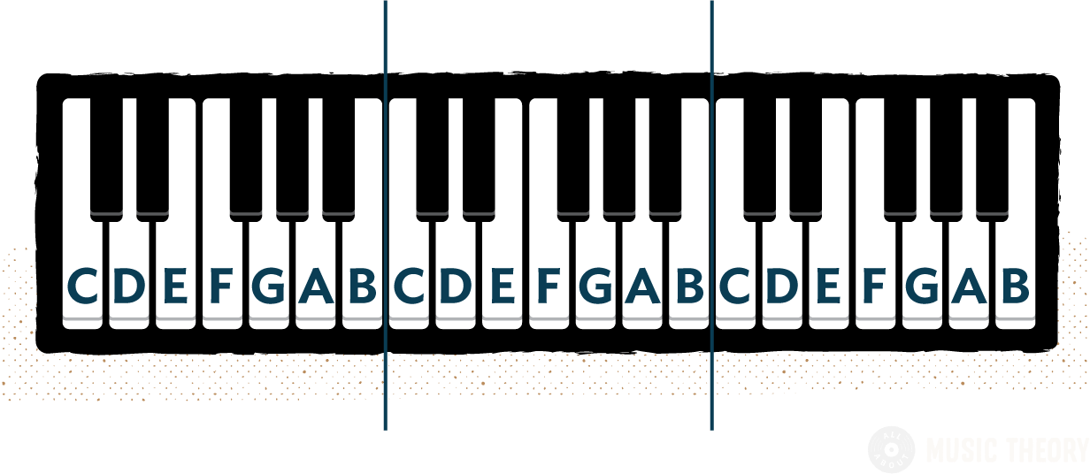 Three-octave keyboard diagram with all white notes labelled with their respective note names